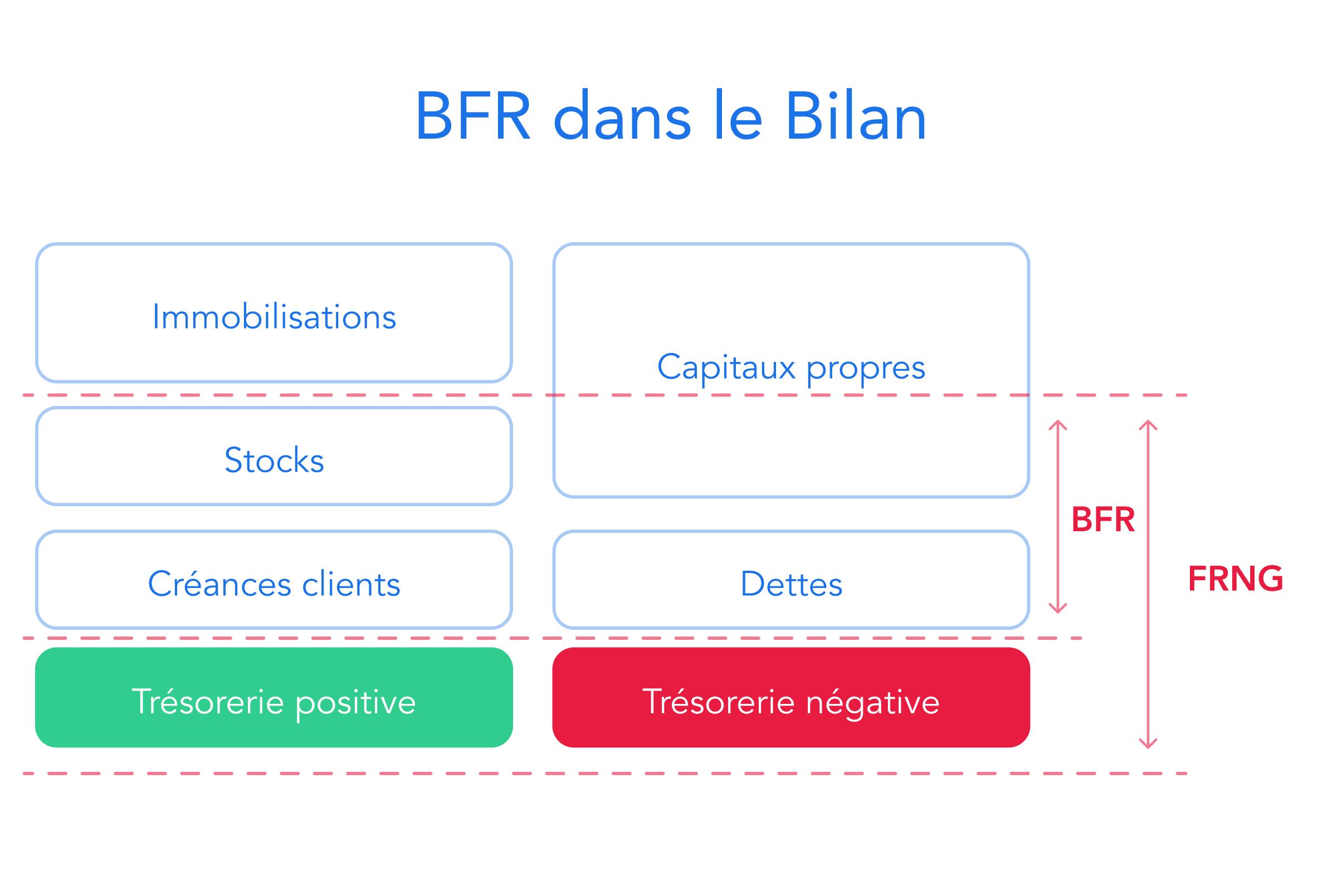 BFR dans le bilan