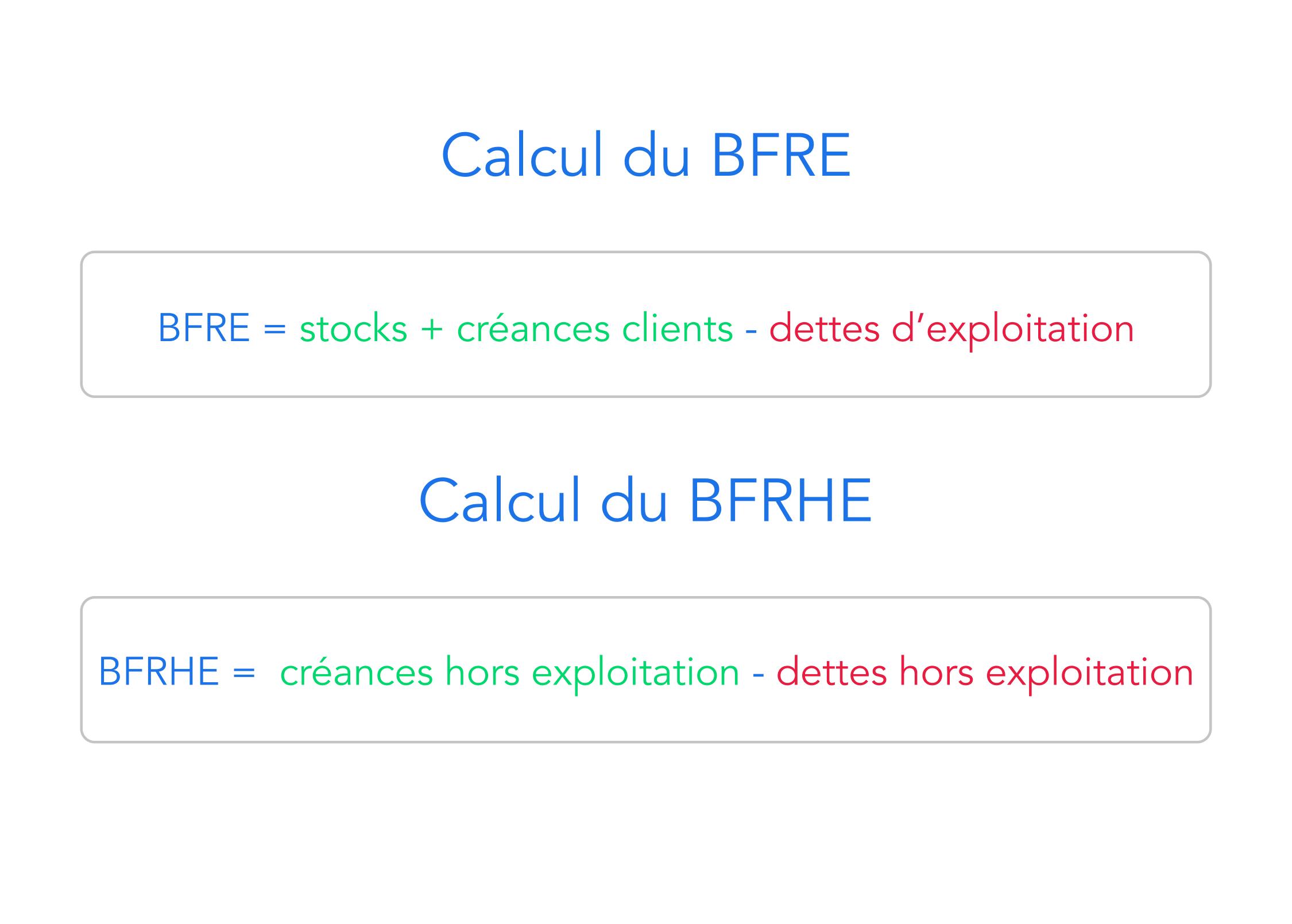 Différence BFRE et BFRHE